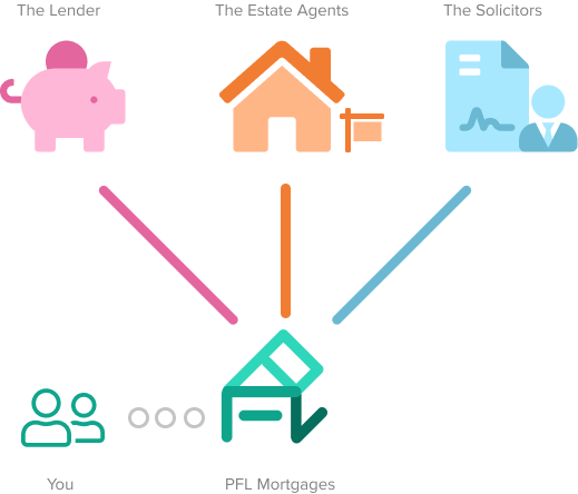 PFL Mortgages Process